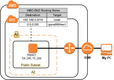Why Removing a AWS Security Group Rule Does Not Stop Traffic Flow
